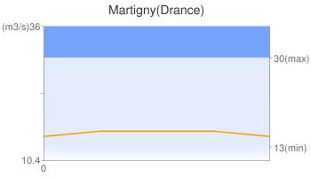 Martigny(Drance)