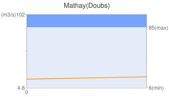 Mathay(Doubs)
