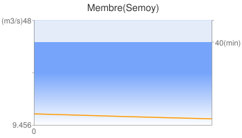 Membre(Semoy)
