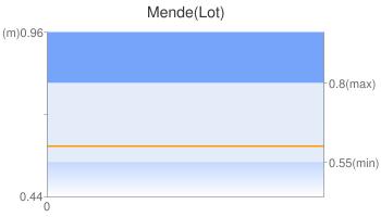 Mende(Lot)