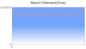 Mesnil-Villement(Orne)