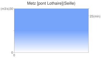 Metz [pont Lothaire](Seille)