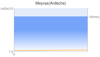 Meyras(Ardèche)