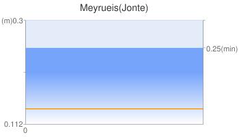 Meyrueis(Jonte)