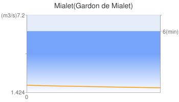 Mialet(Gardon de Mialet)