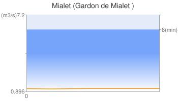 Mialet (Gardon de Mialet )