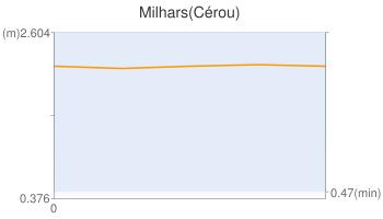 Milhars(Cérou)
