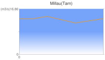 Millau(Tarn)
