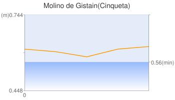 Molino de Gistain(Cinqueta)