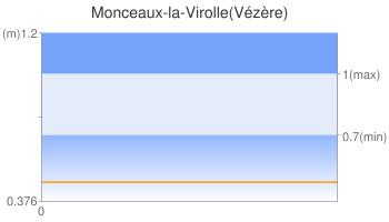 Monceaux-la-Virolle(Vézère)