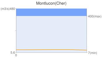 Montlucon(Cher)