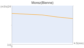 Morez(Bienne)