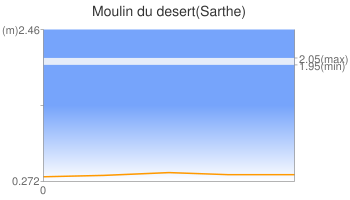 Moulin du desert(Sarthe)