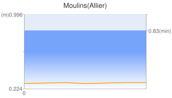 Moulins(Allier)