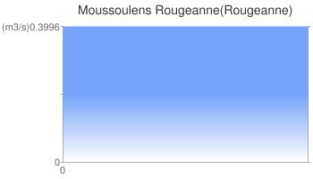 Moussoulens Rougeanne(Rougeanne)
