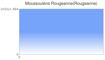 Moussoulens Rougeanne(Rougeanne)