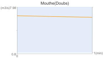 Mouthe(Doubs)