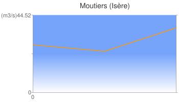 Moutiers (Isère)
