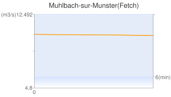 Muhlbach-sur-Munster(Fetch)