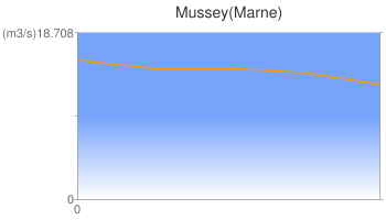 Mussey(Marne)