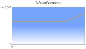 Nérac(Garonne)