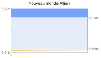 Nouveau monde(Allier)