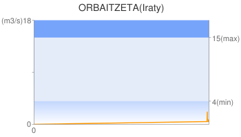 ORBAITZETA(Iraty)