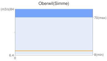 Oberwil(Simme)