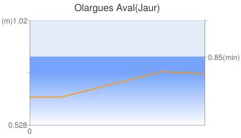 Olargues Aval(Jaur)