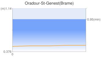 Oradour-St-Genest(Brame)
