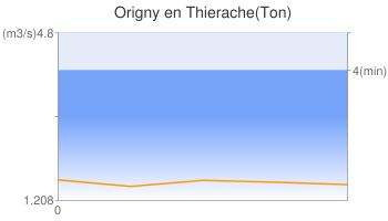 Origny en Thierache(Ton)