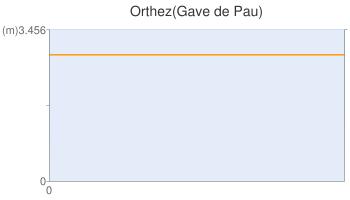 Orthez(Gave de Pau)