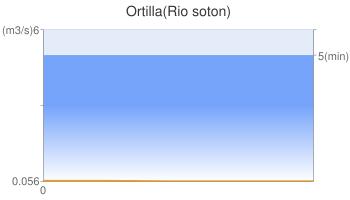 Ortilla(Rio soton)