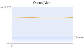 Osses(Nive)