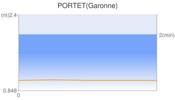 PORTET(Garonne)