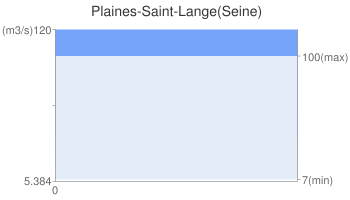 Plaines-Saint-Lange(Seine)