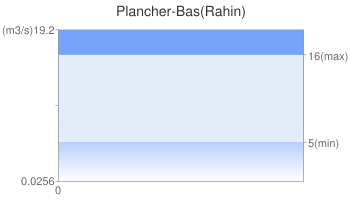 Plancher-Bas(Rahin)