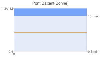 Pont Battant(Bonne)