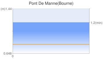 Pont De Manne(Bourne)