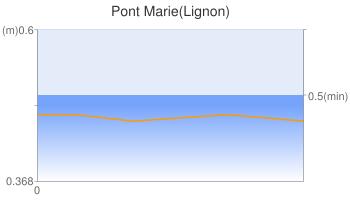 Pont Marie(Lignon)