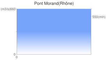 Pont Morand(Rhône)