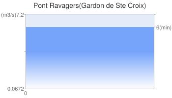 Pont Ravagers(Gardon de Ste Croix)