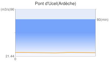 Pont d'Ucel(Ardèche)