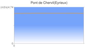 Pont de Chervil(Eyrieux)