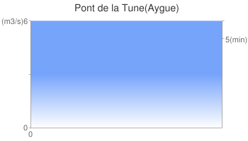 Pont de la Tune(Aygue)