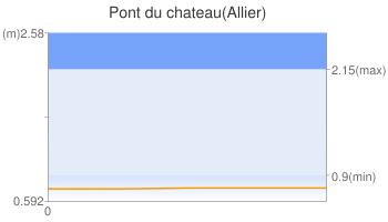 Pont du chateau(Allier)