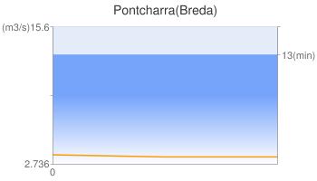 Pontcharra(Breda)