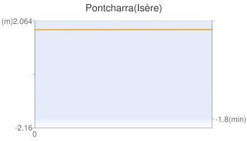 Pontcharra(Isère)