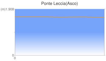 Ponte Leccia(Asco)