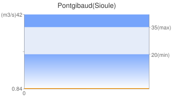 Pontgibaud(Sioule)